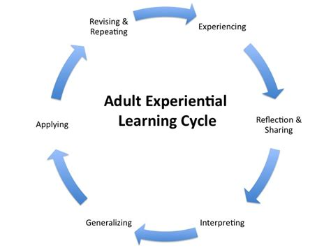 learning software adult jpg 720x540