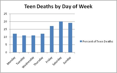 teen deaths by car accidents png 483x303