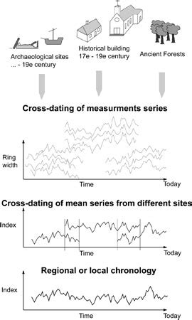 Dating methods in archaeology are they accurate jpg 270x450